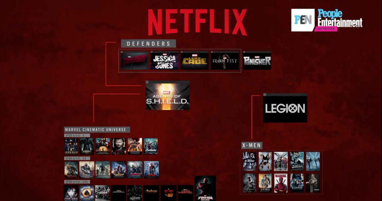 Marvel Chart The Defenders The Avengers And How It S All